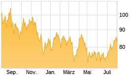 Brend Crude Rohöl Chart