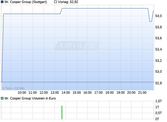http://www.ariva.de/chart/images/chart.m?z=a107451323~b5~Uintraday~W1