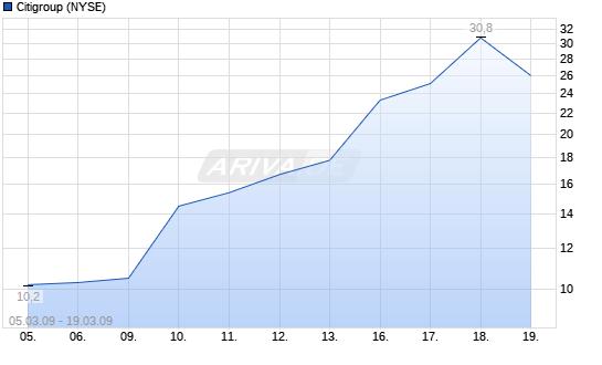 Die Finanzkrise ist beendet 5583621