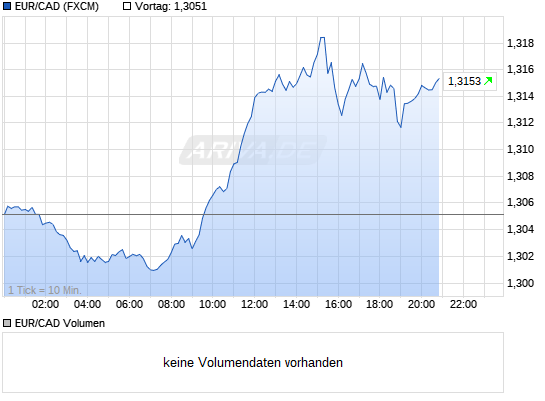 Charts zur Fusion VG Gold and Lexam 8722100