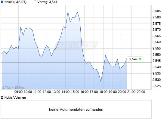chart.m?z=a447~b16~Uintraday~W1