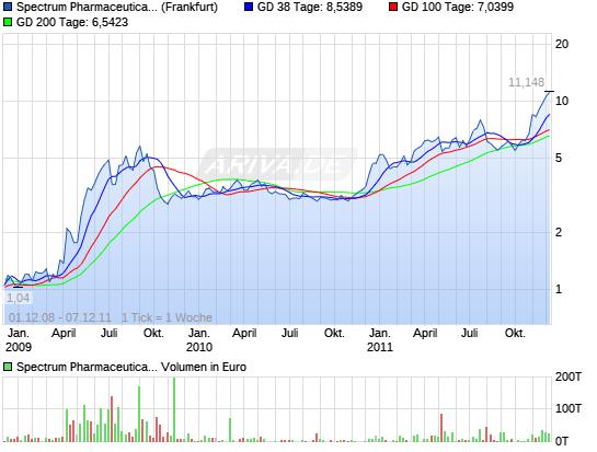 Spectrum Pharmaceuticals - Glänzende Zukunft! 12307942