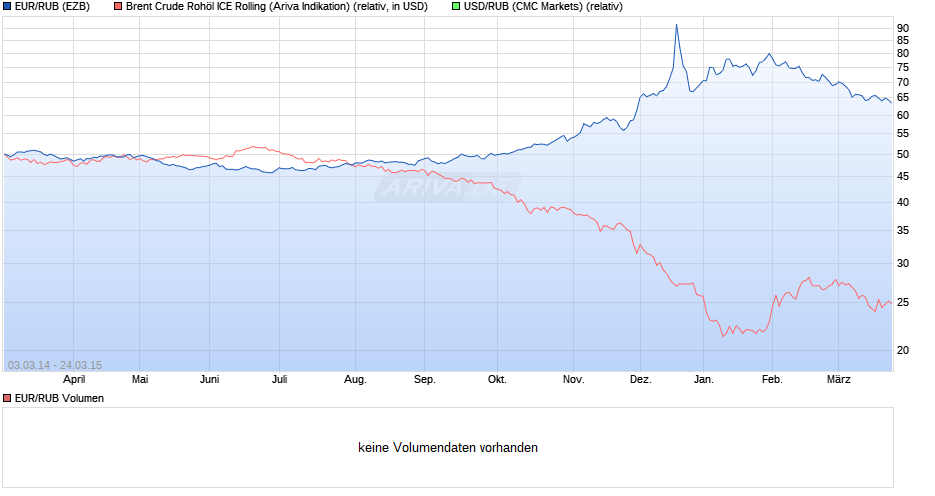 EUR/RUB Kurs im Vergleich mit USD/RUB und Ölpreis (Sorte Brent) - Quelle: Ariva.de