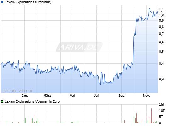 Charts zur Fusion VG Gold and Lexam 9206598