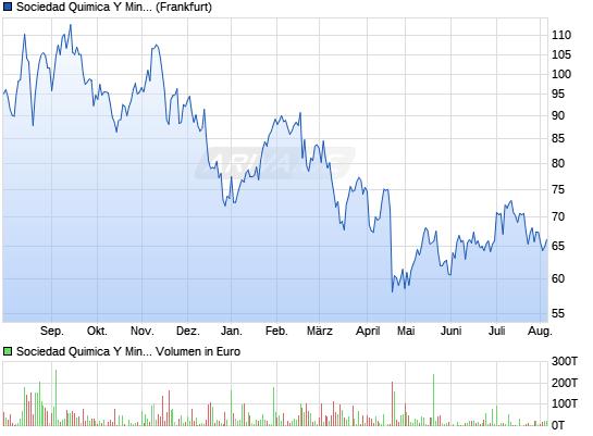 Chart 1 Jahr