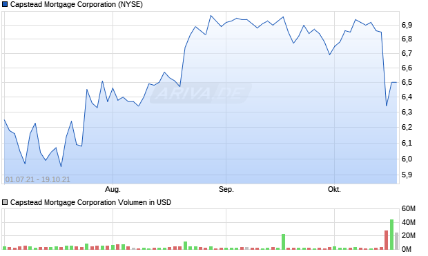 Capstead Mortgage Corporation Aktie Chart