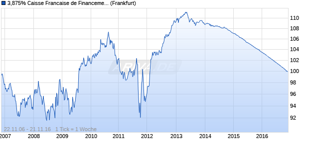 3,875% Caisse Francaise de Financement Local 06/. (WKN A0G18Z, ISIN FR0010398115) Chart