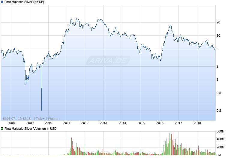 Experten erwarten steigenden Silberpreis 25264375