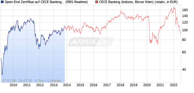Open-End Zertifikat auf CECE Banking [The Royal Ba. (WKN: AA0CMJ) Chart