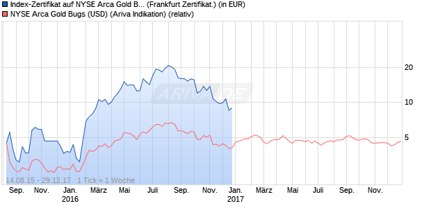 Index-Zertifikat auf NYSE Arca Gold Bugs [Societe Ge. (WKN: SG0HGQ) Chart