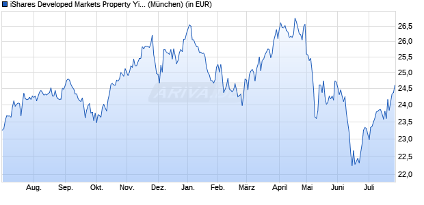 Performance des iShares Developed Markets Property Yield UCITS ETF (WKN A0LEW8, ISIN IE00B1FZS350)