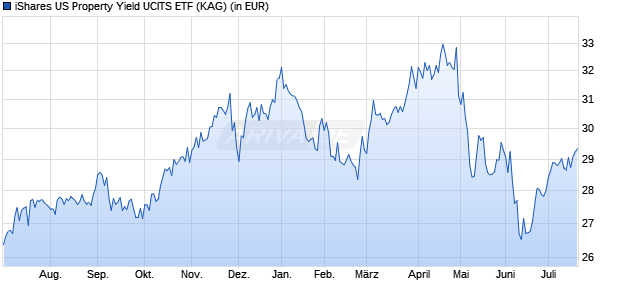 Performance des iShares US Property Yield UCITS ETF (WKN A0LEW6, ISIN IE00B1FZSF77)