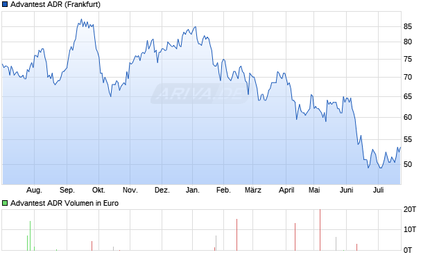 Advantest ADR New Aktie Chart