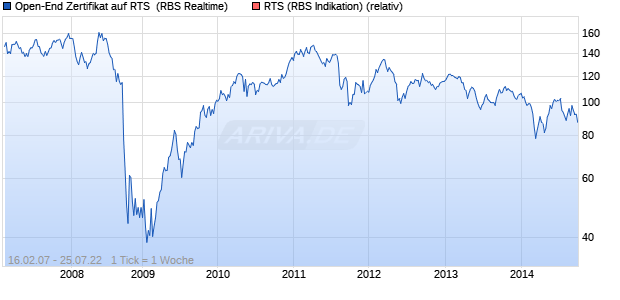 Open-End Zertifikat auf RTS [The Royal Bank of Scotl. (WKN: AA0E8X) Chart