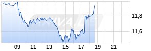 Ryanair Holdings Realtime-Chart
