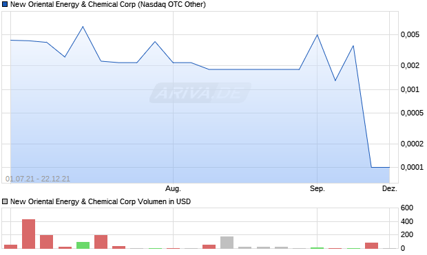 New Oriental Energy & Chemical Corp Aktie Chart