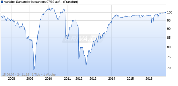 variabel Santander Issuances 07/19 auf EURIBOR 3M (WKN A0NWAR, ISIN XS0301810262) Chart