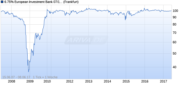 6.75% European Investment Bank 07/17 auf Festzins (WKN A0NWU6, ISIN XS0303133564) Chart