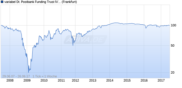 variabel Deutsche Postbank Funding Trust IV 07/unb. (WKN A0NYWV, ISIN XS0307741917) Chart