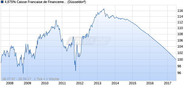 4,875% Caisse Francaise de Financement Local 07/. (WKN A0NYX1, ISIN FR0010492025) Chart