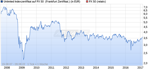 Unlimited Indexzertifikat auf PX 50 [Commerzbank AG] (WKN: CB6ECT) Chart