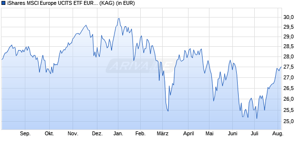 Performance des iShares MSCI Europe UCITS ETF EUR (Dist) (WKN A0MZWQ, ISIN IE00B1YZSC51)