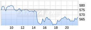 ASML Holding Realtime-Chart
