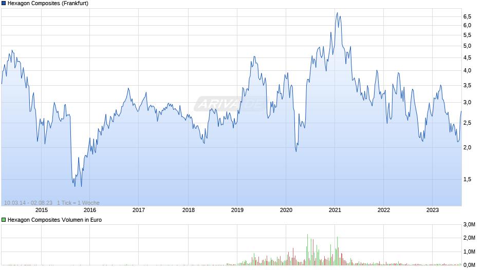 [Bild: chart.png?z=a100394040~A1~b1~J0~H0~I0~w940x420~Uall~W1]