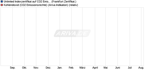 Unlimited Indexzertifikat auf CO2 Emissionsrechte IC. (WKN: DR1WBM) Chart
