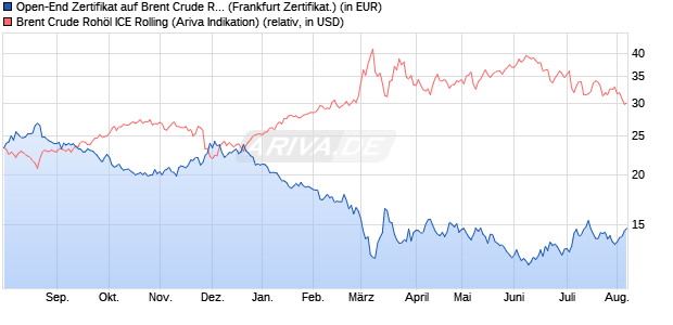 Open-End Zertifikat auf Brent Crude Rohöl ICE Rollin. (WKN: RCB9FT) Chart