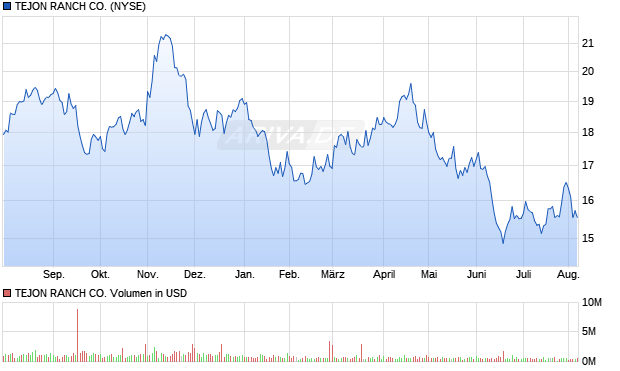 TEJON RANCH CO Aktie Chart