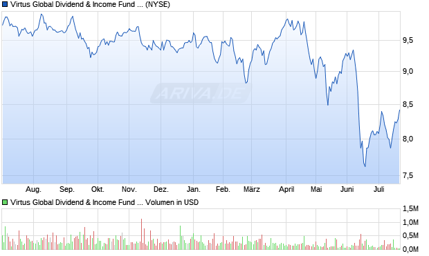 Virtus Global Dividend & Income Fund Inc. Aktie Chart
