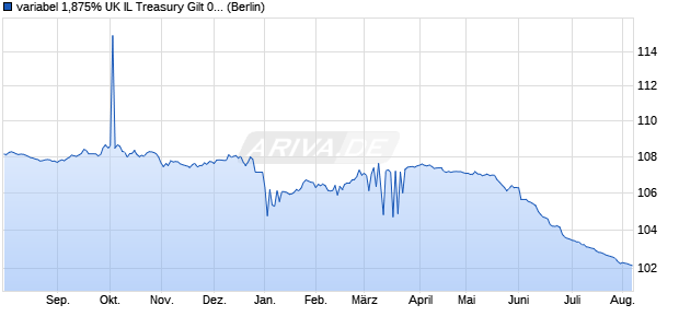 variabel 1,875% UK IL Treasury Gilt 07/22 auf Variabl. (WKN A0NZW0, ISIN GB00B1Z5HQ14) Chart