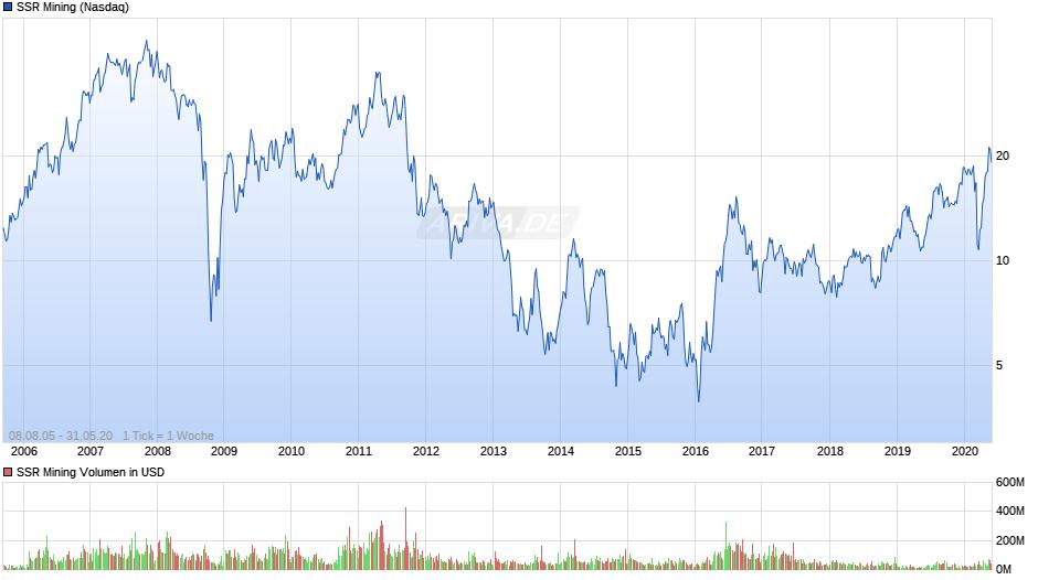 Experten erwarten steigenden Silberpreis 27624153
