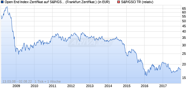 Open End Index-Zertifikat auf S&P/GSCI TR [HypoVer. (WKN: HV5YFM) Chart