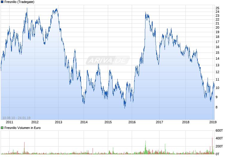 Experten erwarten steigenden Silberpreis 25376168