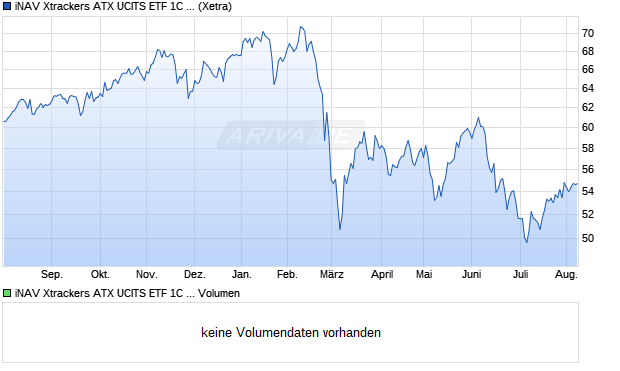 iNAV Xtrackers ATX UCITS ETF 1C EUR Aktie Chart