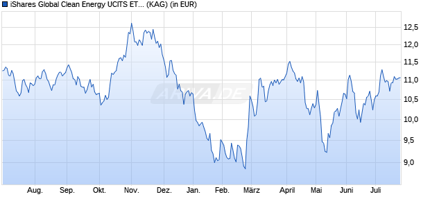 Performance des iShares Global Clean Energy UCITS ETF (WKN A0MW0M, ISIN IE00B1XNHC34)