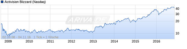 Chart Activision Blizzard