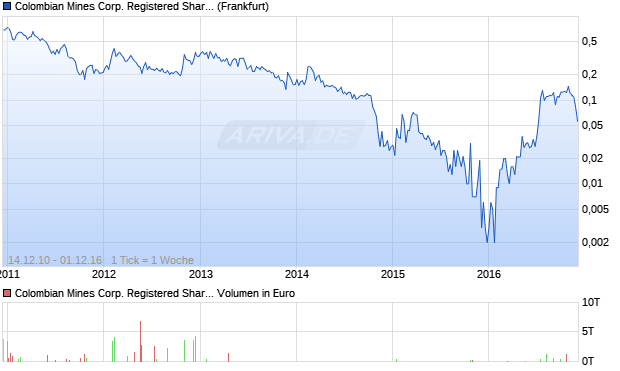 Colombian Mines Corp. Registered Shares O.N. Aktie Chart