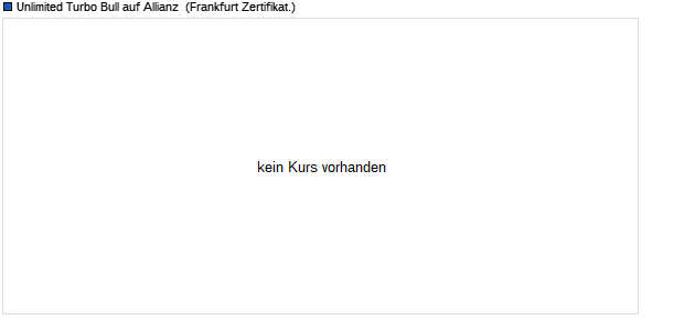 Unlimited Turbo-Optionsschein auf Allianz [Commerz. (WKN: CM5NTY) Chart