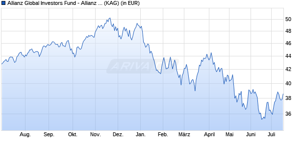 Performance des Allianz Global Investors Fund - Allianz Global Hi-Tech Growth A (USD) (WKN A0Q048, ISIN LU0348723411)