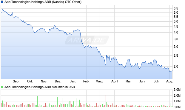 Aac Technologies Holdings ADR Aktie Chart