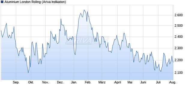 Chart Aluminiumpreis