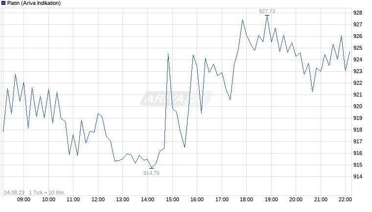 Experten erwarten steigenden Silberpreis 25148559