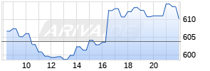 Mais CBOT Rolling Realtime-Chart