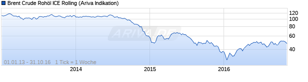 Chart Brent Crude Rohöl ICE Rolling