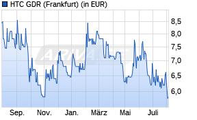 HTC Aktienkurs -1 Jahr