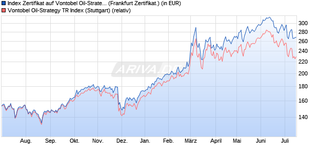 Index Zertifikat auf Vontobel Oil-Strategy TR Index [Vo. (WKN: VFP33M) Chart