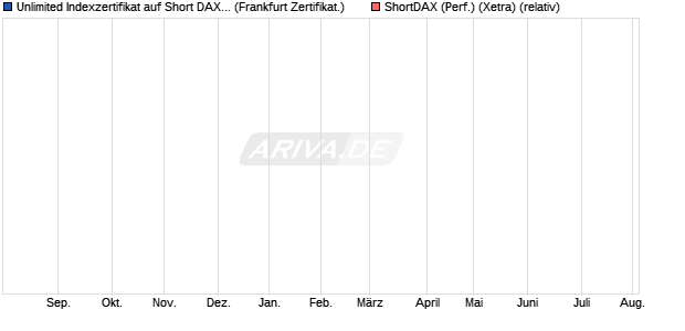 Unlimited Indexzertifikat auf Short DAX TR [Commerz. (WKN: CZ23RB) Chart